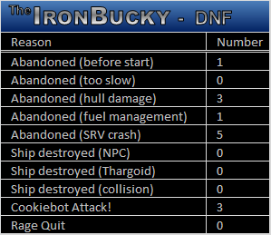 DNF-Table.png