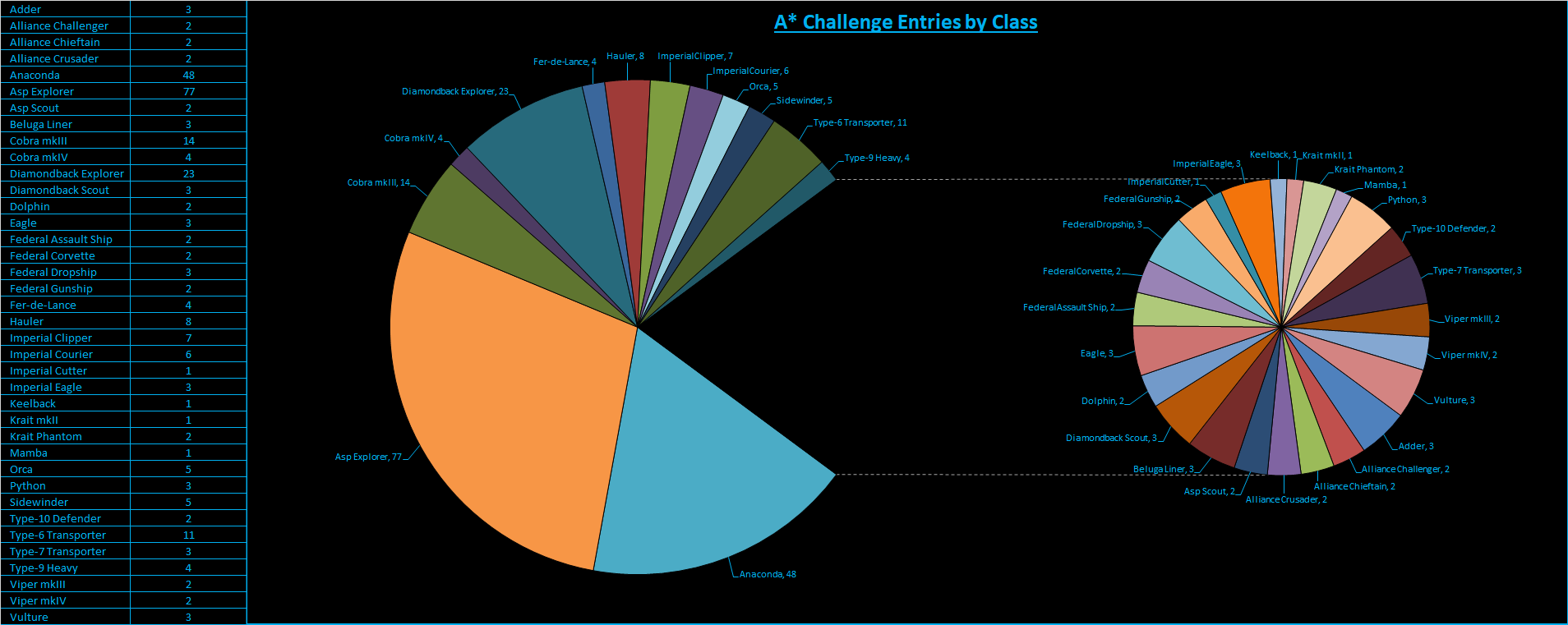 Entries_By_Class.png