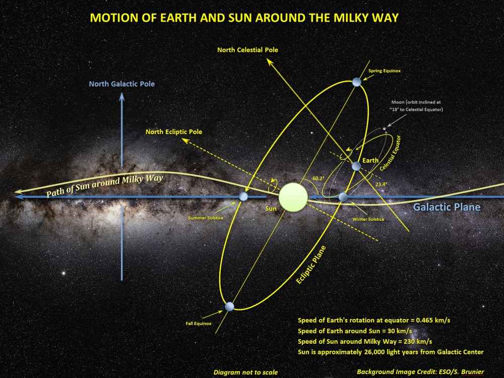 Motion_of_Sun,_Earth_and_Moon_around_the_Milky_Way.jpg