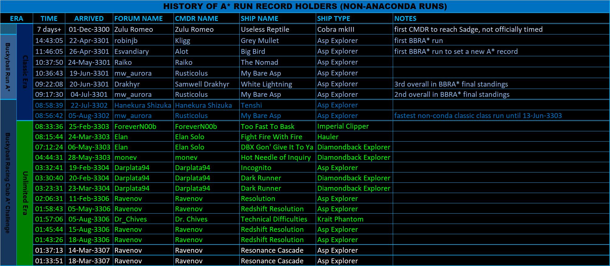 No_Conda_Record_History.png