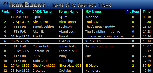 SRV-Times.png